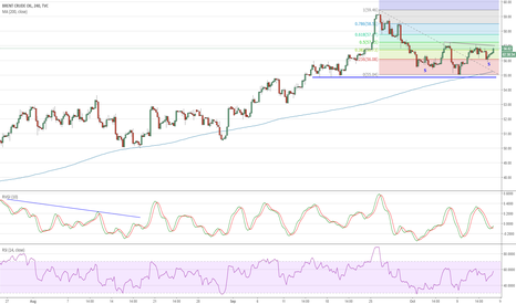 UKOIL: Brent: inverse H&S pattern