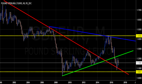 GBPEUR: $GBPEUR - Was Short of the Century