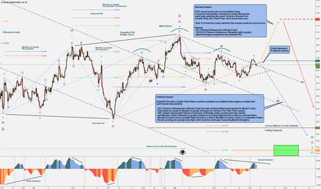 DXY: DXY Bearish - Double Three Pattern Unfolding