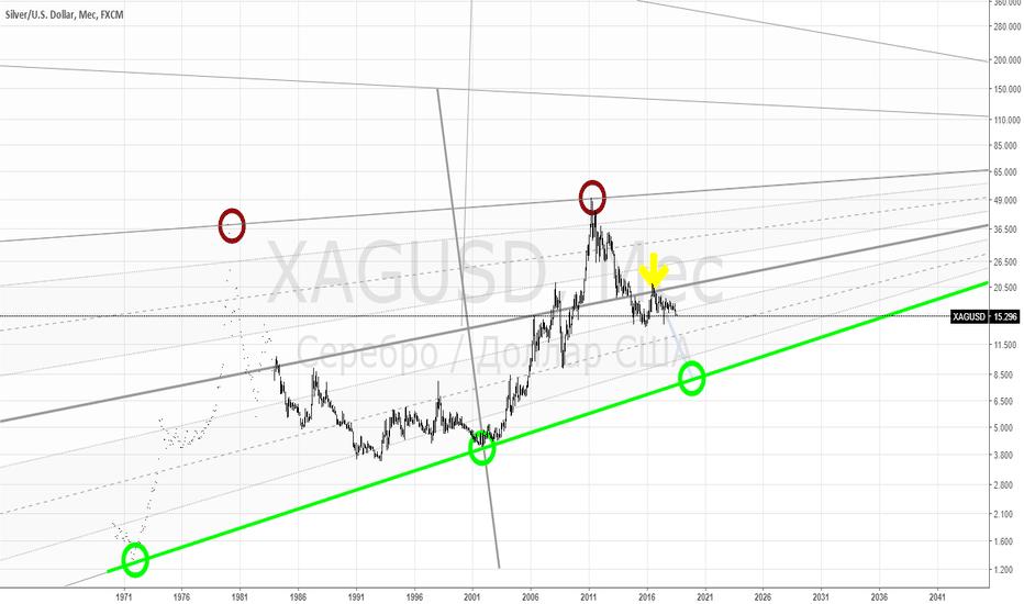 XAGUSD: SILVER - ждать и инвестировать по 8 на основной трендовой