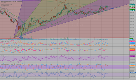 BTCUSD: breaking out?  or fighting for life?
