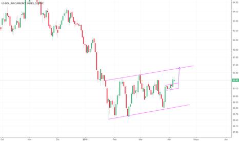 DXY: Esperando al NFP !!! Analizamos el Dolar index