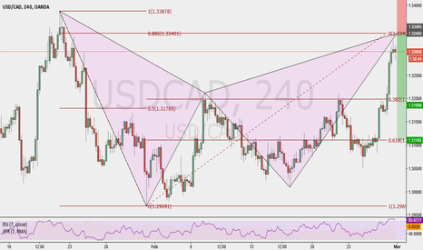 USDCAD: usdcad 4hr Potential Bearish Bat