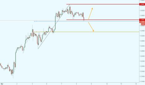 EURUSD: EUR/USD posible retroceso desde el 1.2400