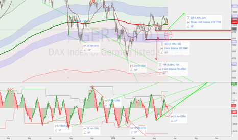 GER30: DAX lines and stuff