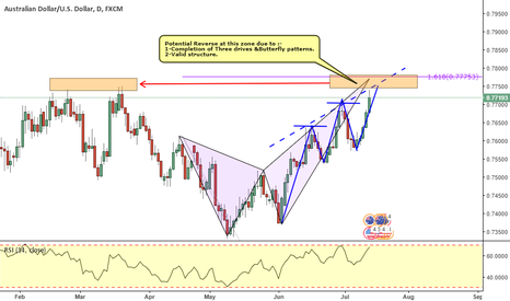 AUDUSD: AUDUSD_ Three drive & Butterfly Patterns