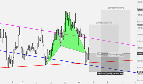 AUDUSD: AUDUSD Another Buy Opportnity With Cypher Completion