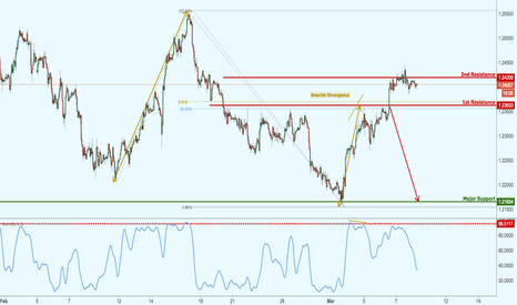 EURUSD: EURUSD testing major resistance, potential for a nice reversal!