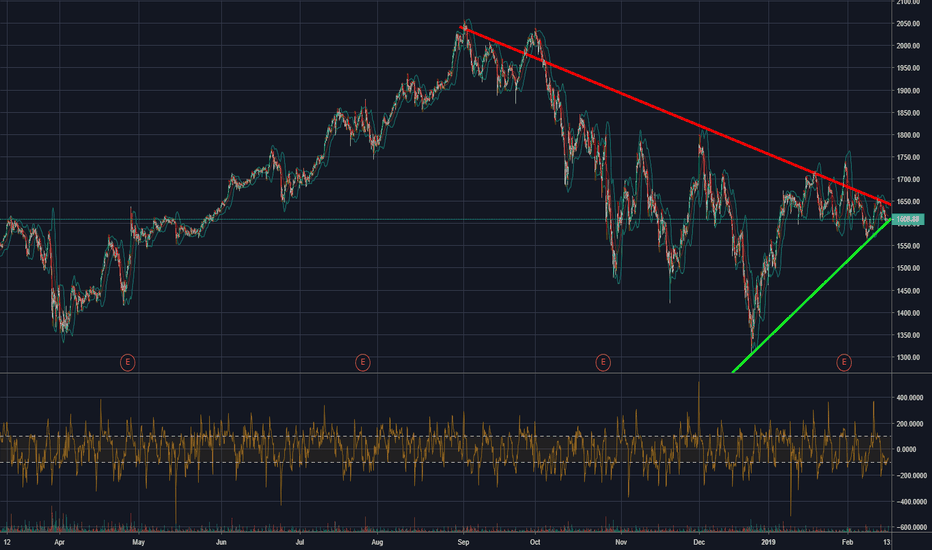 AMZN: AMZN is about to explode.
