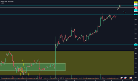 BTCUSD: BTCUSD Significant Price Action Update