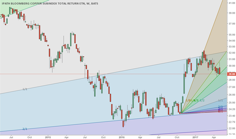 JJC: JJC Copper about to fail for lower prices