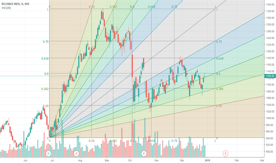 RELIANCE: Reliance heading for 1168