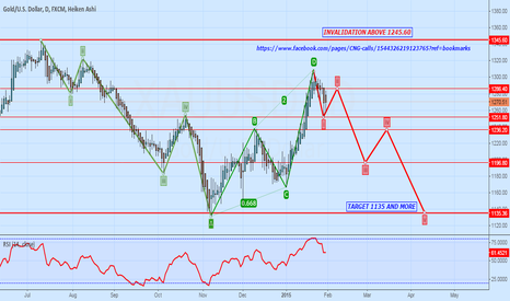 XAUUSD: XAUUSD WILL READY FOR AGAIN HIT 1136 LEVEL