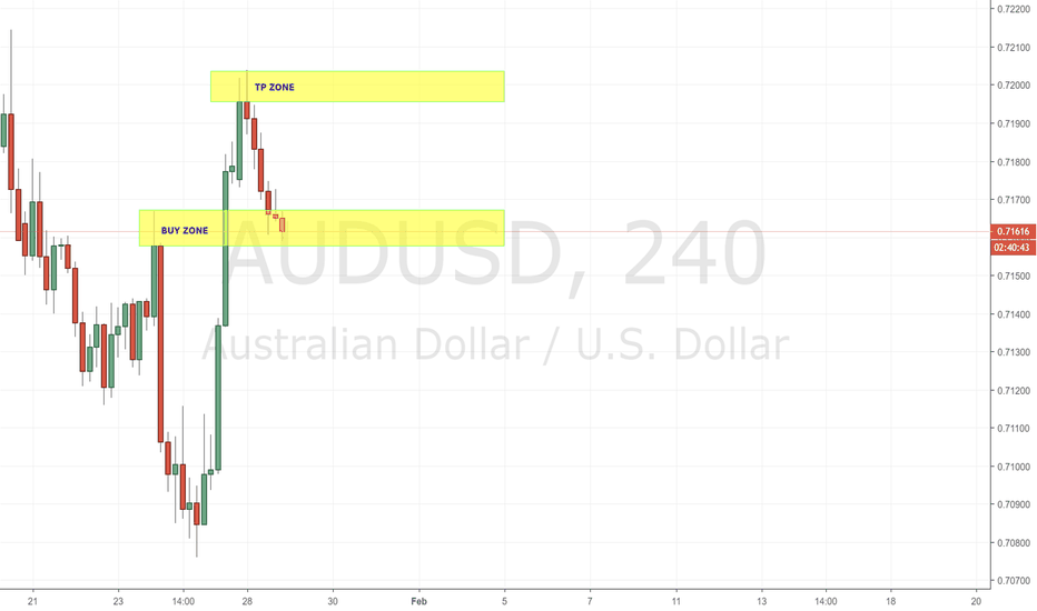 AUDUSD: AUDUSD LONG UPDATE