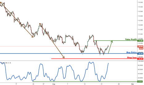 USDJPY: USDJPY bouncing up perfectly, remain bullish for a further rise
