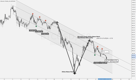 BTCUSD: Inner Downtrend Pattern?