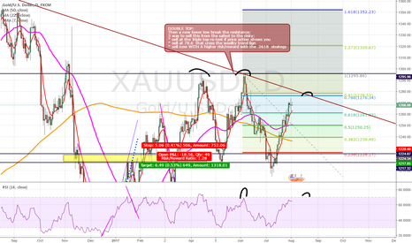 XAUUSD: Double Top on GOLD
