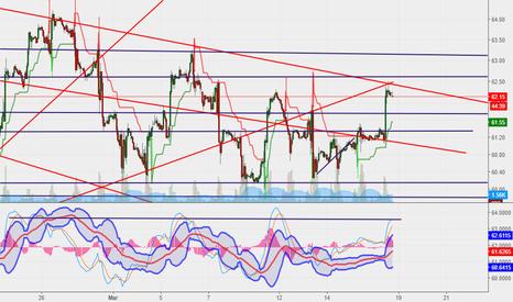 USOIL: Short Oil based on 1hr and trend line