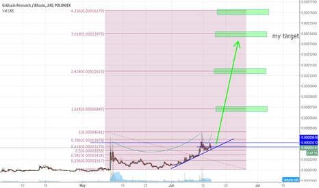 GRCBTC: $GRC potential for mega flashpump Cup and Handle breakout