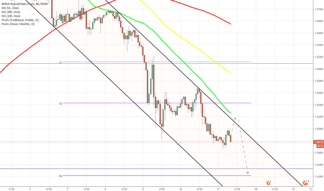 GBPCHF: GBP/CHF 1H Chart: Channel Down