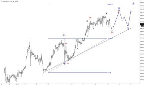 USDCHF: USDCHF Continuing Higher, Aiming For 0.9940/0.9960