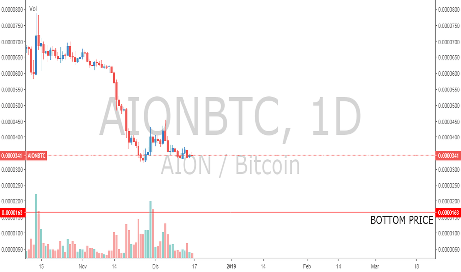 AIONBTC: BOTTOM PRICE 45X