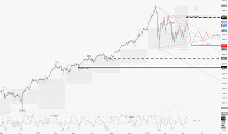 SPX500: Blobal-Review / May 17th : Bearish signals on US equities ?