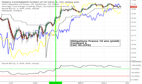 FR10Y: Corrélations bons France 10 ans yield + CAC40(CFD) intra-jour