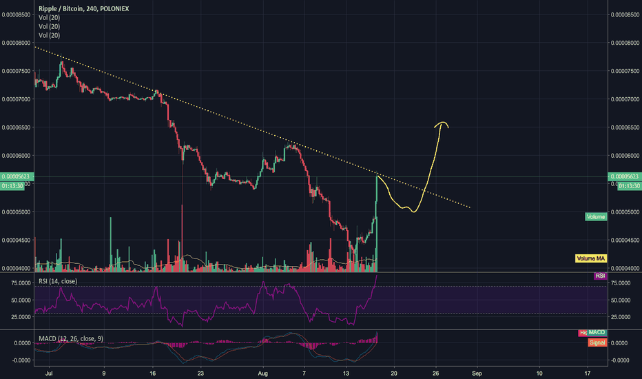 XRPBTC: Ripple testing down trend resistance. Breakthrough coming?