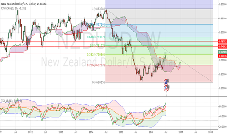 NZDUSD: 0.75 Level Is On The Scope Of Direction