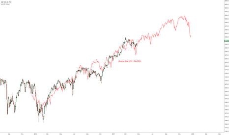 SPX: $SPX long-term