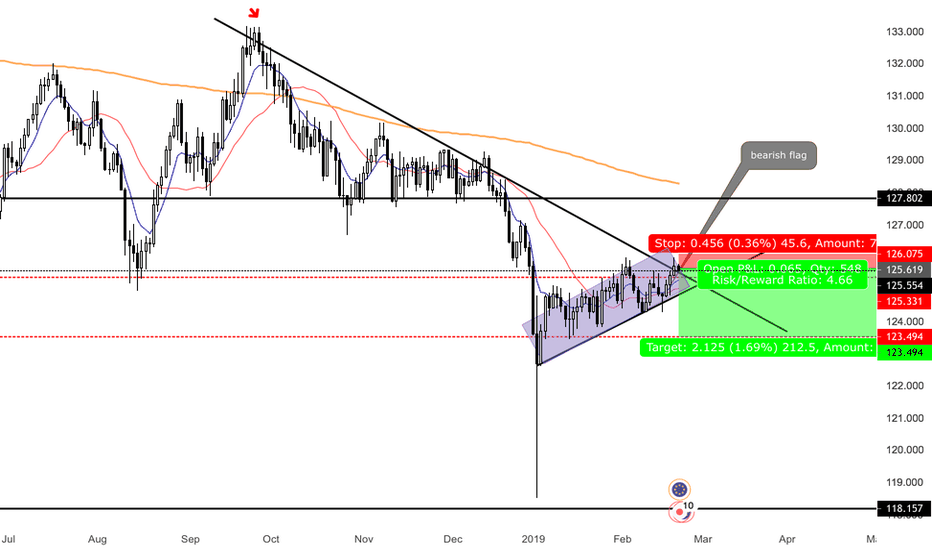 EURJPY: clear bearish flag on Daily