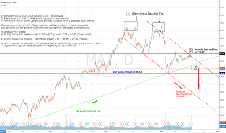 MAT: Mattel Continuation of Bearish Move After Double Top Formation