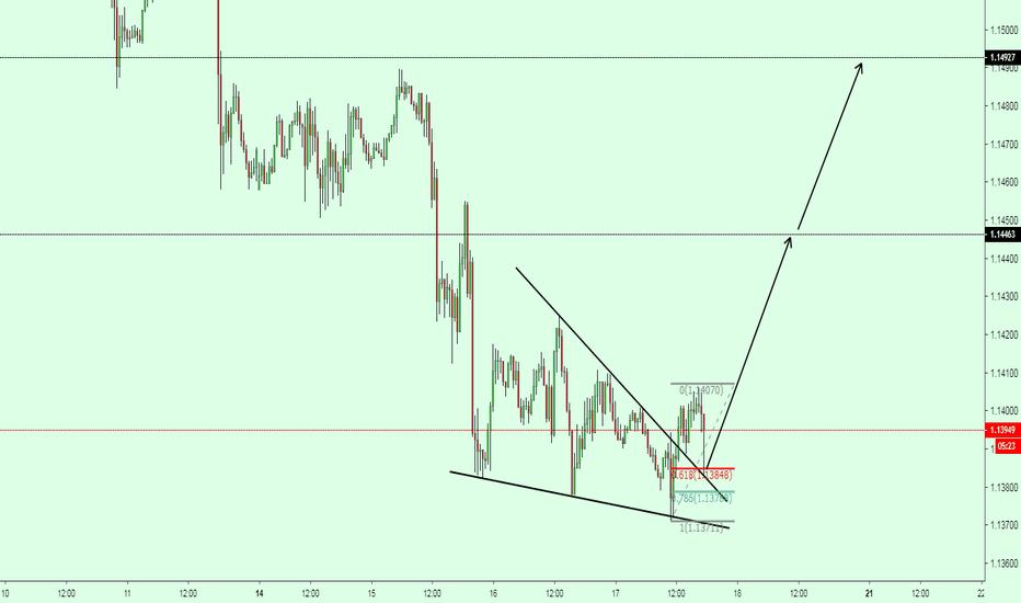 EURUSD: EURUSD /  NICE PULL BACK TO 0.618