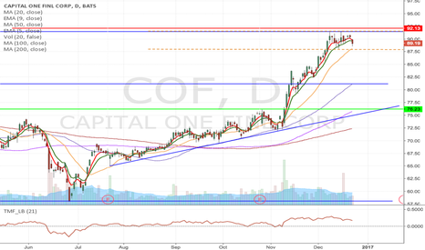 COF: COF - Double top formation Short from $87.93 to $76.23