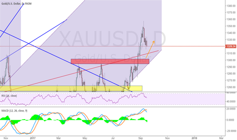 XAUUSD: Another long chance for those friends who missed previous long