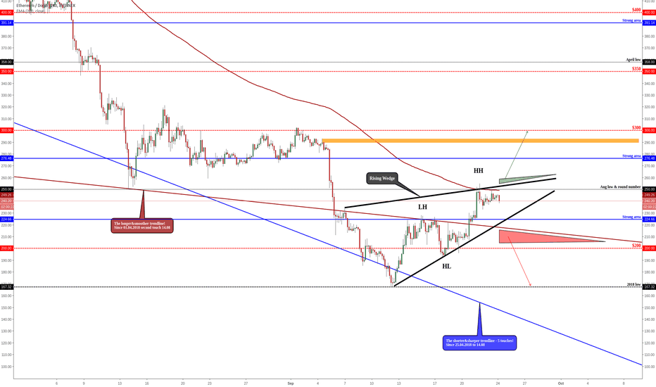 ETHUSD: ETHEREUM - Higher Highs & Higher Lows But...