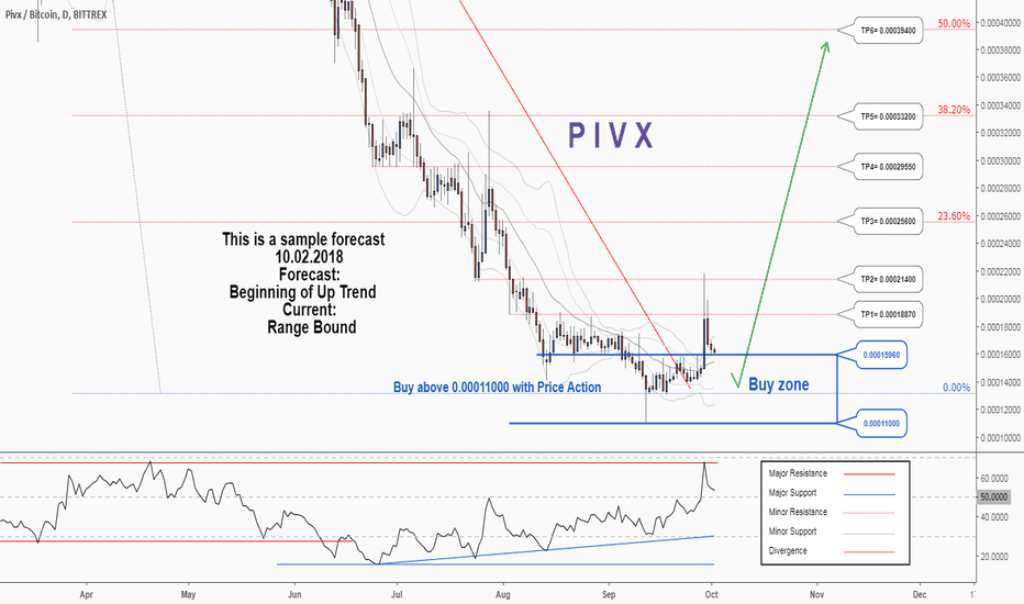 PIVXBTC: A trading opportunity to buy in PIVXBTC