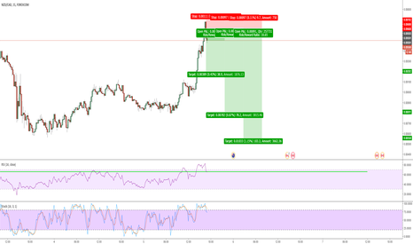 NZDCAD: This market ist going to fall!