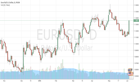EURUSD: Dollar fails but may gain ahead Fed interest rates decision next