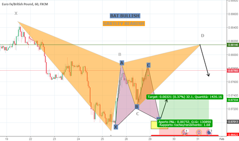 EURGBP: BEARISH GARTLEY+BAT BULLISH..