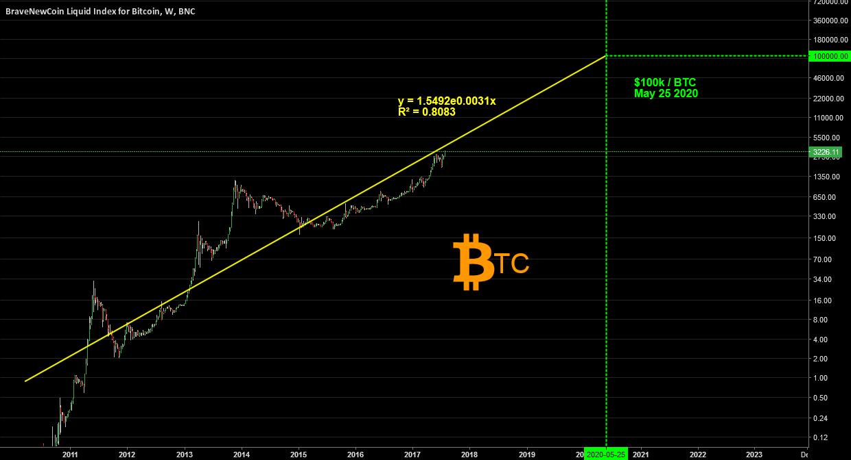 cara bisnis bitcoin 2020