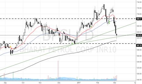 BPCL: Bounce for BPCL