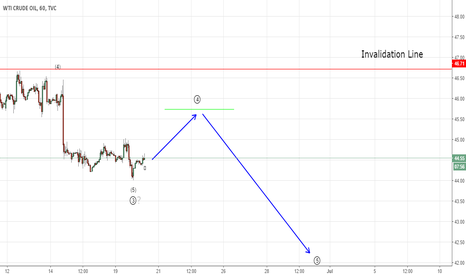 USOIL: Crude Oil propagating in Wave 4 (Elliott Wave Analysis)
