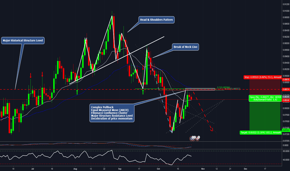 EURGBP: EURGBP SHORT CONTINUATION TRADE