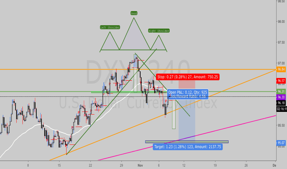 DXY: H&S pattern breakout and pullback