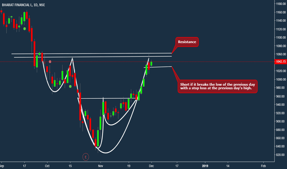 BHARATFIN: Bharat Finance - Nested Cup and Handle (Weak Trade)