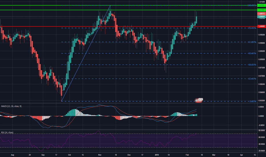 USDCHF: Swiss suffers, USDCHF at 3-month high