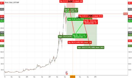 BTCUSD: 1 Chart, 3 Trades, +500 Bitcoin.