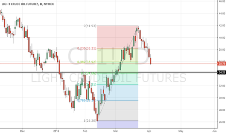 CL1!: Retest bounce at support